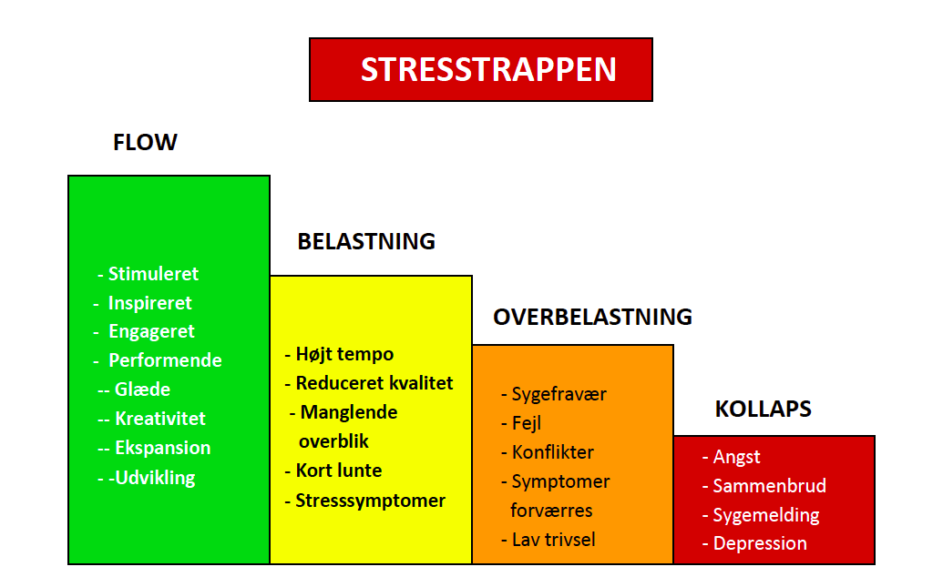 stress test i nordsjælland
